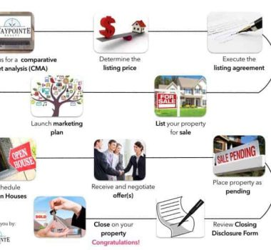 home-selling-process-infographic